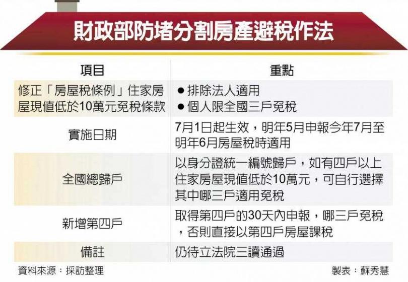 財政部防堵分割房產避稅作法