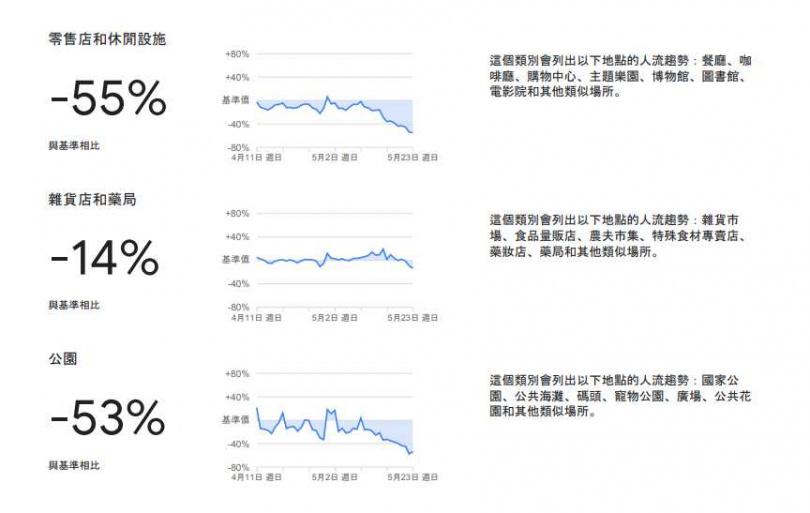 (圖/翻攝自Google社區人流趨勢報告)