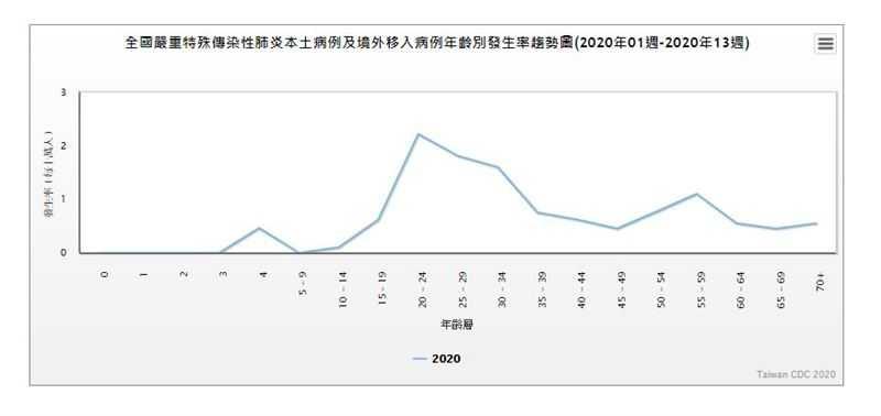 境外移入病例年齡別發生率趨勢圖。(圖/翻攝自疾管署官網)