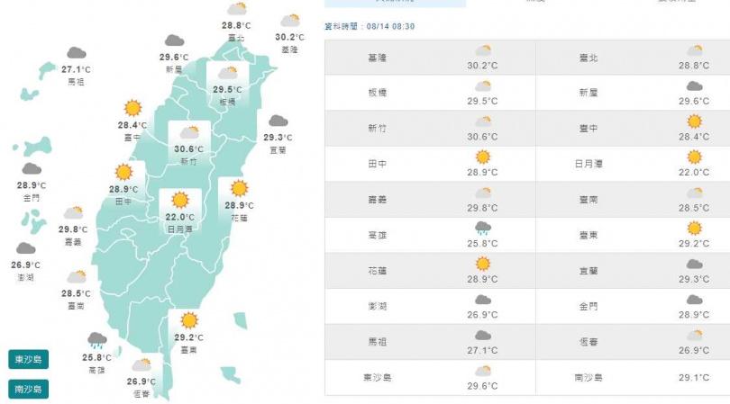 14日上午8時30分全台天氣一覽。(圖/中央氣象局)