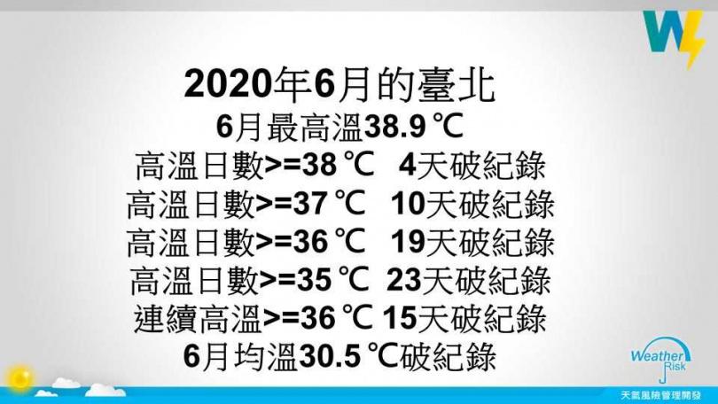 統計台北6月高溫。(圖/翻攝自賈新興臉書)