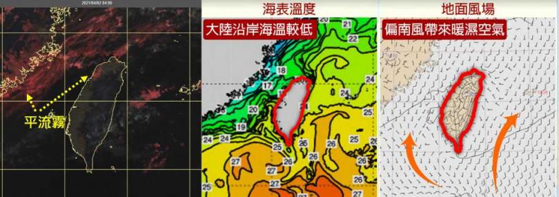 今(2日)晨4時真實色雲圖顯示,台灣上空雲層稀疏,台灣海峽、北部海面及新竹附近有低雲或「平流霧」(左)。「平流霧」形成的主因是大陸沿岸的海溫較低(中),偏南暖濕氣流流經其上(右),水氣逐漸凝結而成。(圖/翻攝自「三立準氣象· 老大洩天機」專欄)