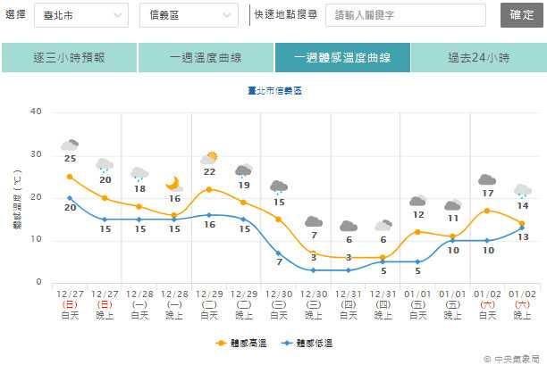 跨年當天,台北信義區體感3度,新北板橋5度。(圖/中央氣象局)