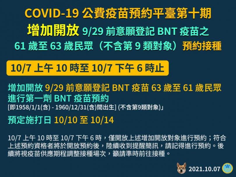 第十輪加開61至63歲民眾預約第一劑BNT疫苗。(圖/指揮中心提供)
