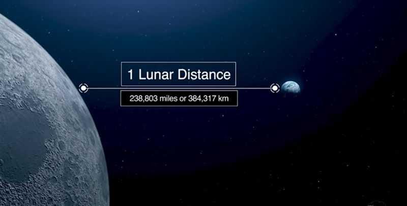 小行星會在2079年接近地球,大約是地球到月球距離的4倍。(圖/NASA)