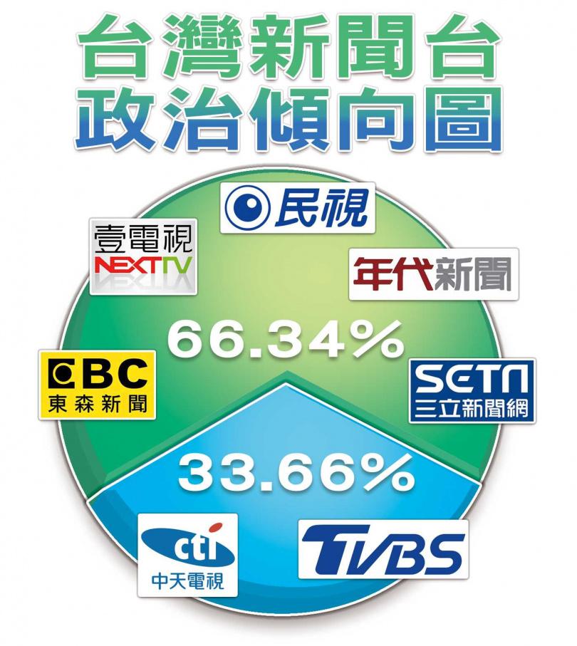 從有線電視新聞台收視率統計,偏綠、親綠的總計66.35%,大幅領先偏藍或親藍的33.65%。(圖/本刊製表)