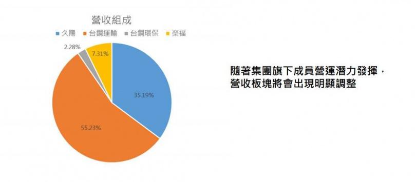 久陽集團本業營收占比約35.19℅,台鋼運輸則為55.23℅,榮福為7.31℅,台鋼環保2.28℅。(圖/翻攝久陽法說會資料)