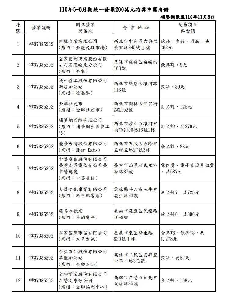 特獎中獎清冊。(圖/財政部稅務入口網)
