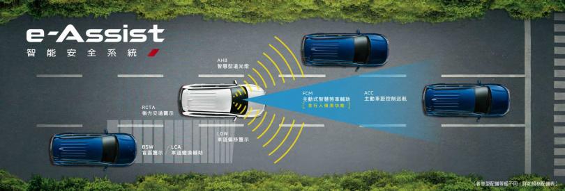 OUTLANDER安全型以上搭載e-Assist智能安全系統,具備ACC主動車距控制巡航系統、FCM主動式智慧煞車輔助系統附行人偵測與LDW車道偏移警示系統等防護機制。