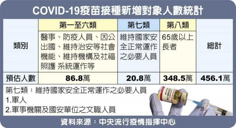 COVID-19疫苗接種新增對象人數統計