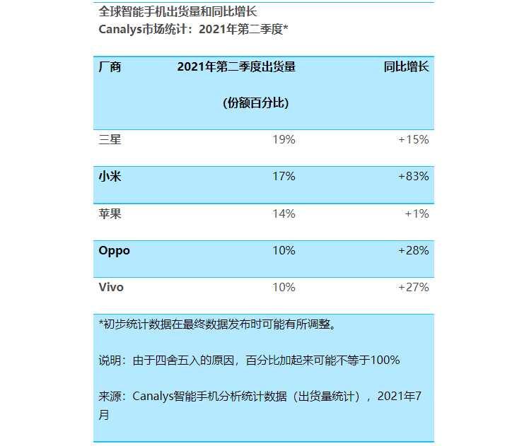 全球前5大手機出貨排名中,同比成長小米以83%傲視群雄。(圖/Canalys)
