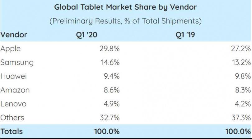 蘋果平板市占率接近市場3成,更是領先第2名三星平板一倍以上。(圖/Strategy Analytics)