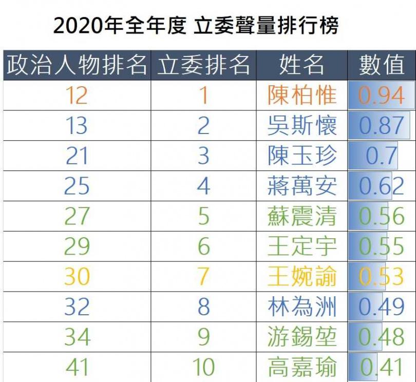 2020年度前十大立委聲量排行榜。(圖/翻攝自聲量看政治臉書)