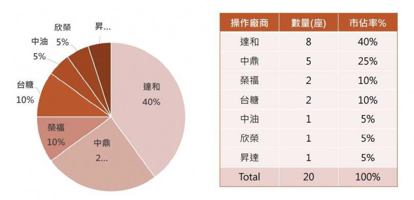 全國焚化廠代操作廠商市占率。(圖/翻攝久陽法說會資料)