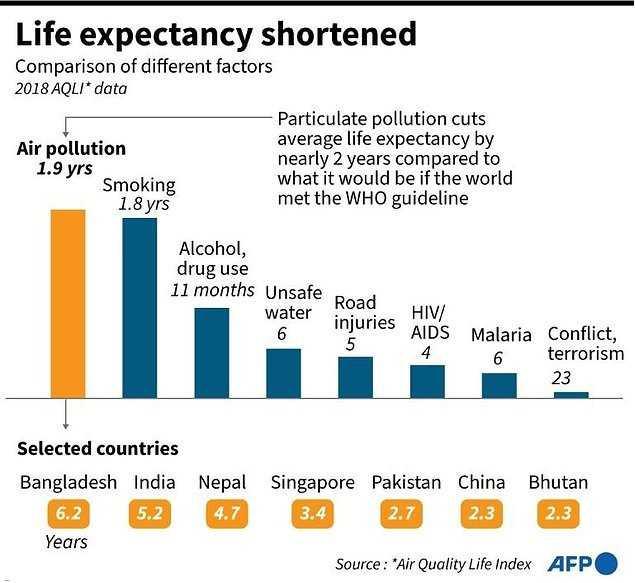 芝加哥大學發布的空氣質量指數報告,指空氣汙染將使人們的預期壽命減少2年!(圖/Air Quality Life Index、AFP)