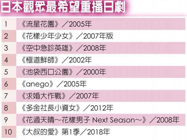 日本觀眾最希望重播日劇