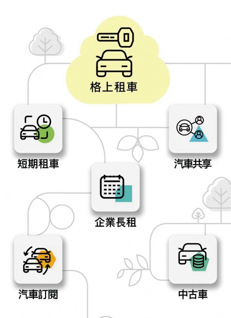格上租車轉型成移動服務數位供應商,推出一站式平台「格上Go Smart」App。(圖/翻攝自「格上Go Smart」App)