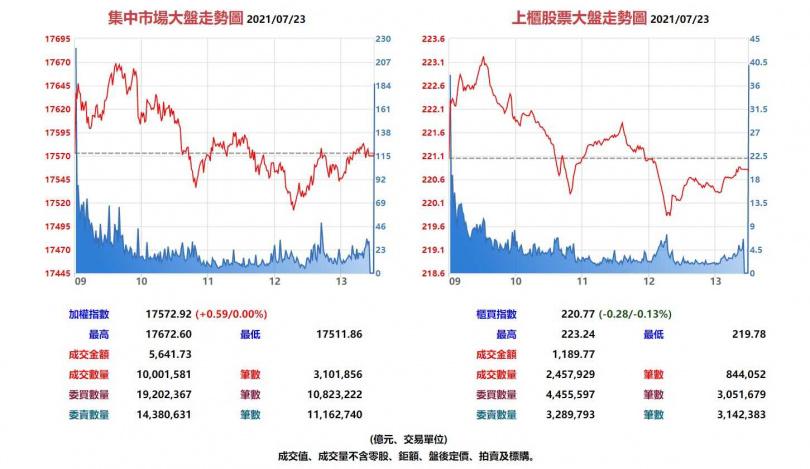 台股集中市場與上櫃股票7月23日大盤走勢。(圖/翻攝自基本市況報導網站)