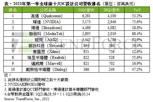 2.2021年第1季全球IC設計業前10大營收排名。(圖/TrendForce)