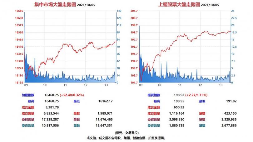 台股集中市場與上櫃股票10月5日大盤走勢圖。(圖/翻攝自基本市況報導網站)