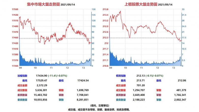 台股集中市場與上櫃股票9月14日大盤走勢圖。(圖/翻攝自基本市況報導網站)