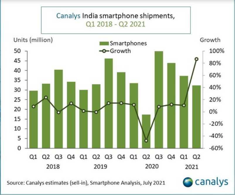 面對第二波疫情,印度手機市場第二季萎縮達13%。(圖/Canalys)