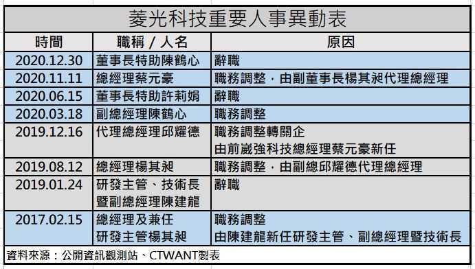 綜合上表及此表,菱光科技於2008~2020年期間,總經理辭職、調整職務者達9人,研發主管類的有5人(包含兼任者)等的變動,常可見老東元班底楊其昶、歐聖志、陳建龍等頂上代理。