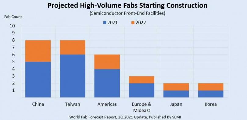 2021年至2022年全球新建晶圓廠數量及時程。(圖/SEMI)