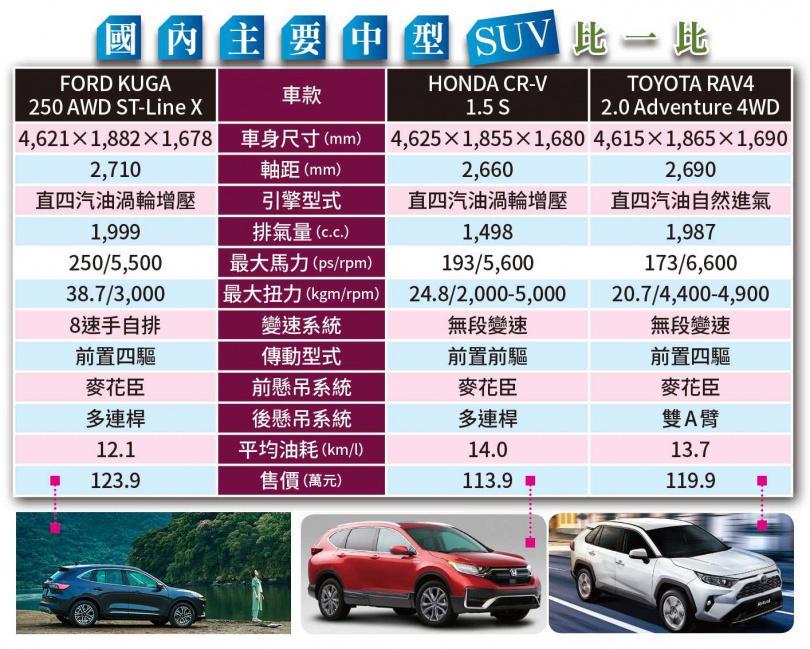 國內主要中型SUV比一比(圖/各車廠提供)