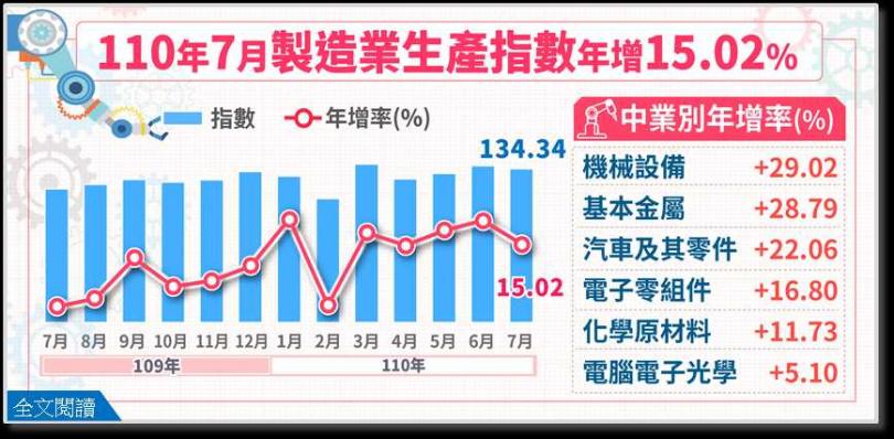 7月製造業生產指數。(圖/經濟部統計處提供)