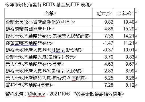 10檔投信發行REITs基金、ETF表現中,今年以來績效多達19.40%。(圖/資料來源CMoney)