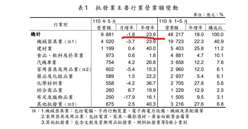 5月批發業中各項目年增率皆正成長,但5月因疫情關係,月增率則是1.8%。(圖/經濟部)