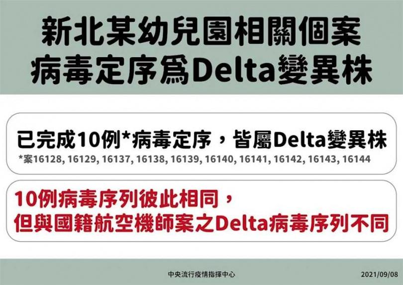新北幼兒園基因定序為Delta變種病毒。(圖/指揮中心記者會畫面)