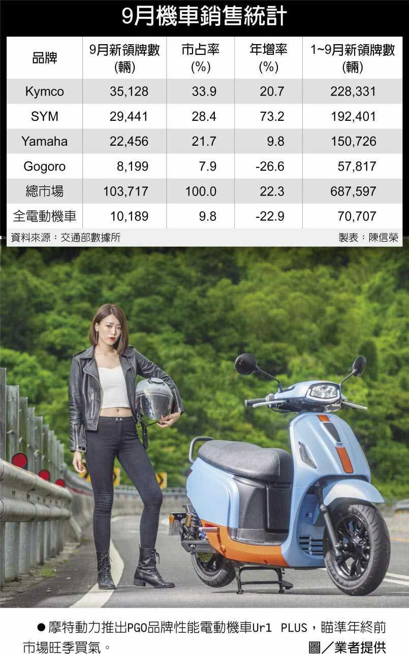 9月機車銷售統計 摩特動力推出PGO品牌性能電動機車Ur1 PLUS,瞄準年終前市場旺季買氣。(圖/業者提供)