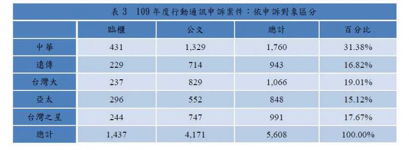 2020年民眾申訴通訊服務以業者分,中華電信件數最多,比例占全體超過3成。(圖/NCC)