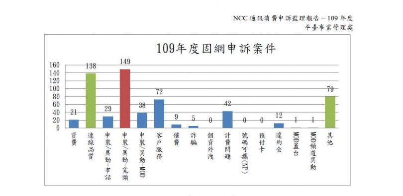 固網申訴問題以寬頻申裝與異動件數最多。(圖/NCC)
