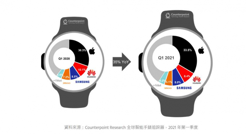 全球智慧型手錶市場持續成長,今年第1季相較去年同期成長了35%。(圖/Counterpoint Research)