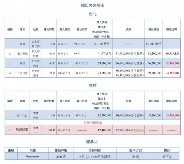 韓國瑜競選總部15日公布韓氏夫婦房產的歷來房產交易買賣資訊及資料。(圖/韓國瑜競選總部提供)