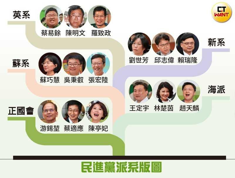 民進黨內派系簡介