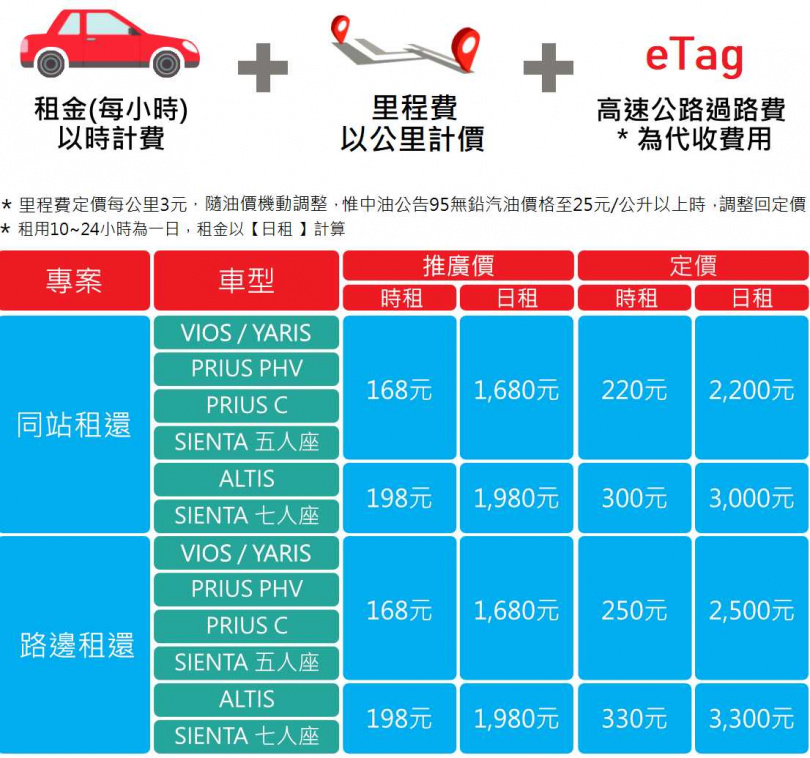 iRent共有6種車型提供租用,其中Prius PHV以及Prius C都為油電混合車,租用價格如下。(圖/翻攝自iRent)