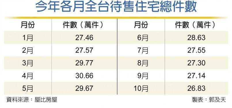 今年各月全台待售住宅總件數