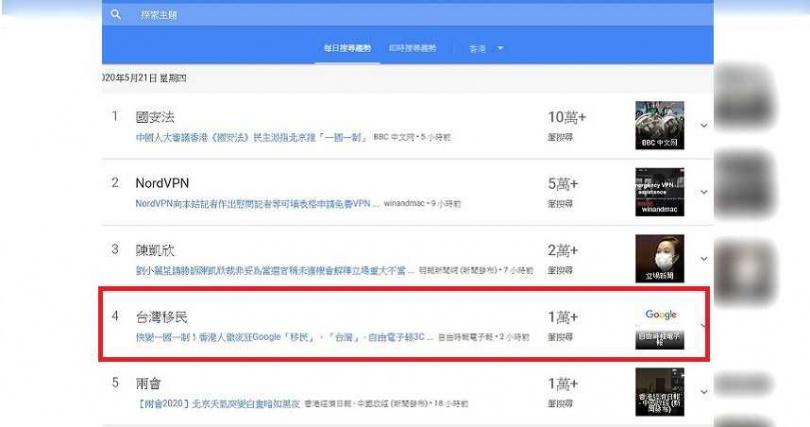 有關台灣移民的新聞報導,搜尋次數上升至1萬多筆。(圖/翻攝自Google)