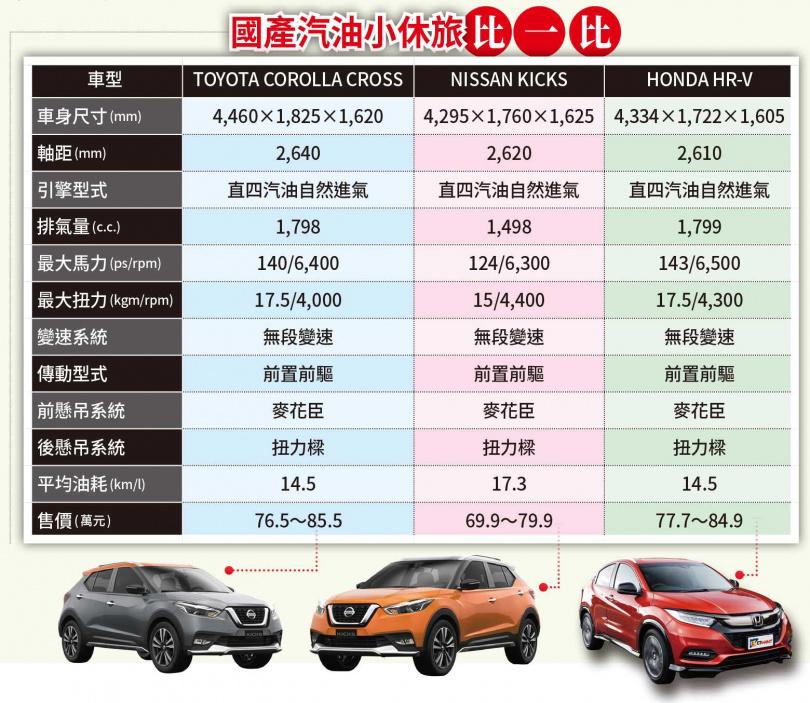 國產汽油小休旅比一比(圖/各車廠提供)