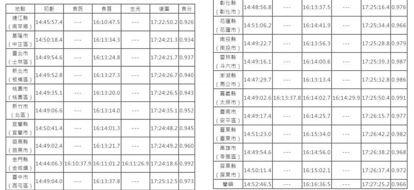 各縣市行政區與外島日食時間表。(表/台北市立天文科學教育館)