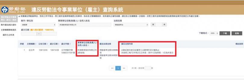 去年底阿滴的團隊因違反《勞基法》,被勞工局開罰4萬元。(圖/翻攝自阿滴英文臉書)