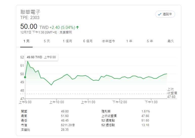 聯電股價一度站上51.6元18年來的新高,市值達6,409億元,排名台灣股市前10大市值公司第7 名。(圖/Google)