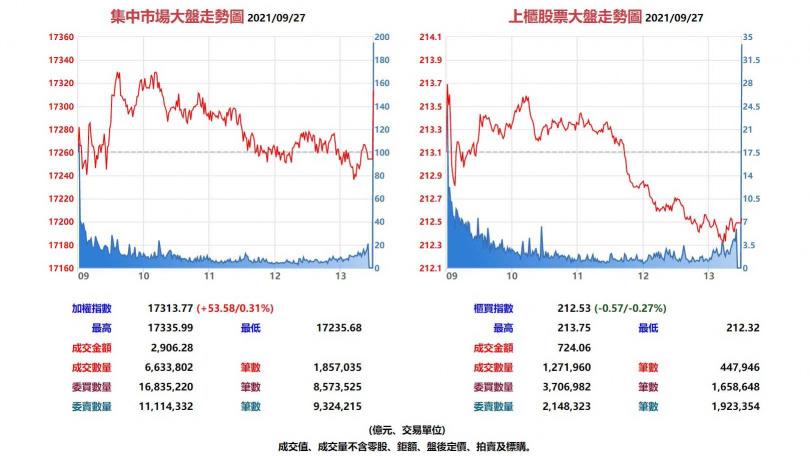 台股集中市場與上櫃股票9月27日大盤走勢圖。(圖/翻攝自基本市況報導網站)