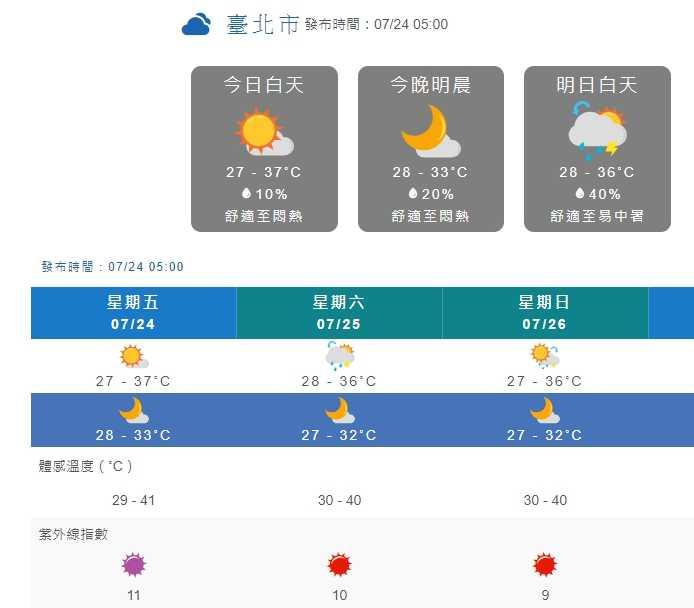 台北市今日高溫上看37度,但體感溫度卻可以來到41度。(圖/中央氣象局)
