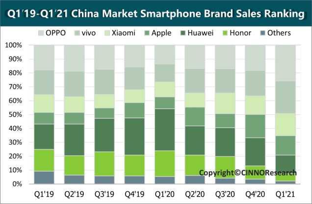 大陸2021年第1季手機品牌市占排名。(圖/CINNO Research)