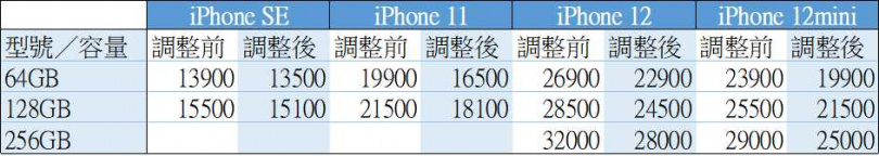 蘋果舊款手機價格調整列表。(圖/廖梓翔製表)